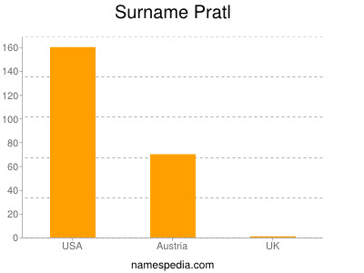 Surname Pratl