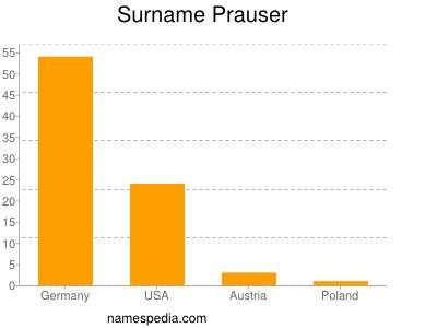 Surname Prauser