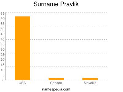 Surname Pravlik