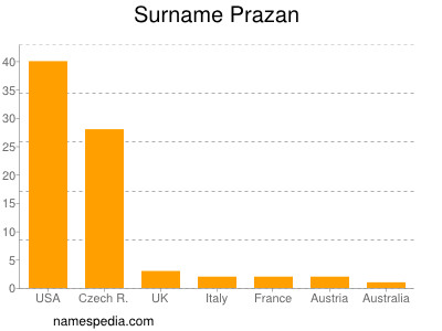 Surname Prazan