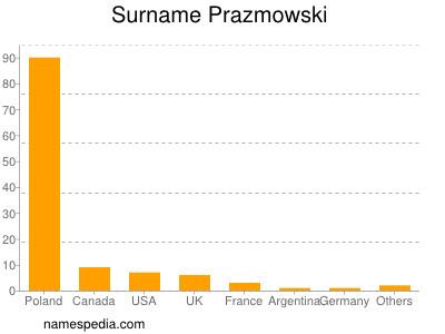 Surname Prazmowski