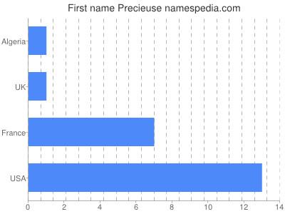 Given name Precieuse