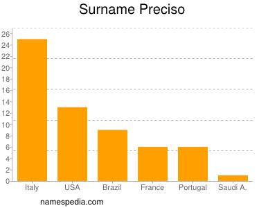 Surname Preciso