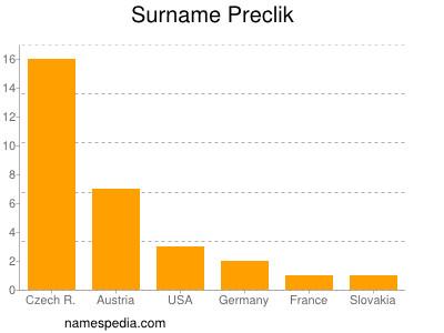 Surname Preclik