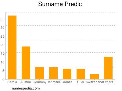 Surname Predic