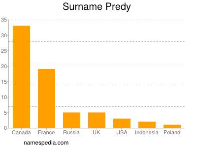 Surname Predy