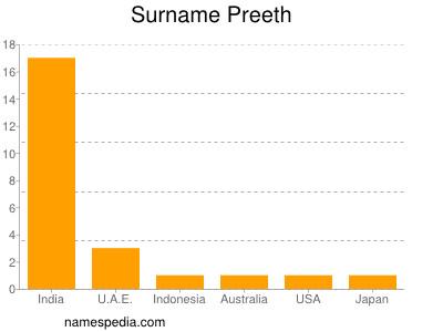 Surname Preeth