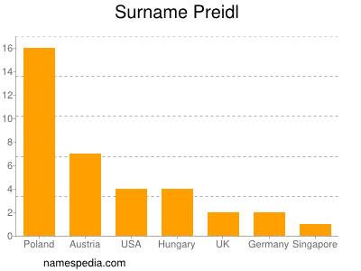 Surname Preidl