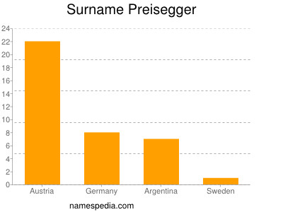 Surname Preisegger