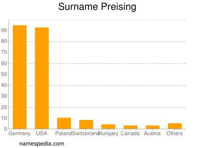 Surname Preising