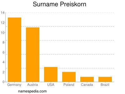 Surname Preiskorn