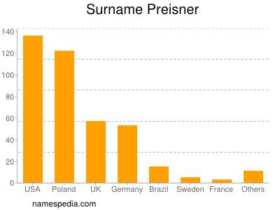 Surname Preisner