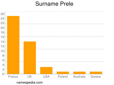 Surname Prele