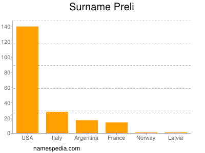 Surname Preli