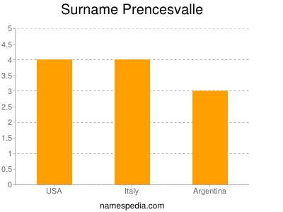 Surname Prencesvalle
