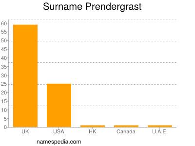 Familiennamen Prendergrast
