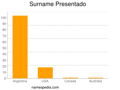 Surname Presentado