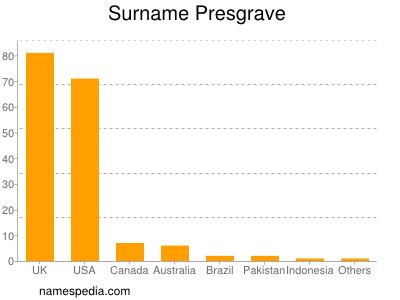 Surname Presgrave