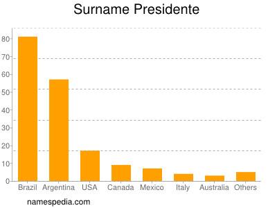 Surname Presidente