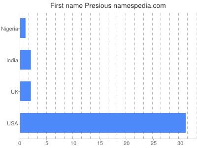 Given name Presious
