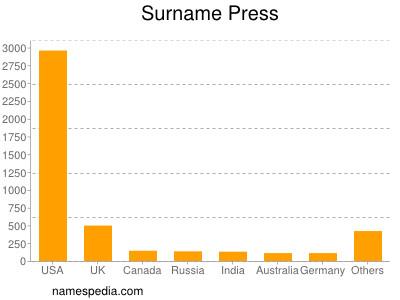 nom Press