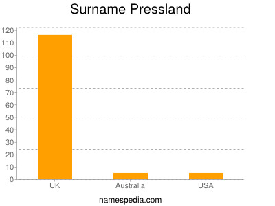 Surname Pressland