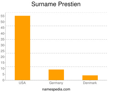 Surname Prestien
