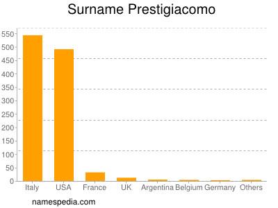 Surname Prestigiacomo