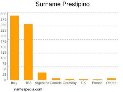Surname Prestipino