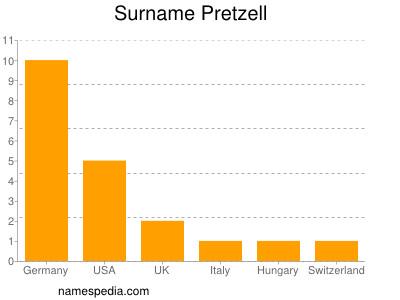 Surname Pretzell