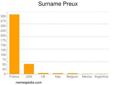 Surname Preux