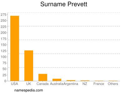 Surname Prevett