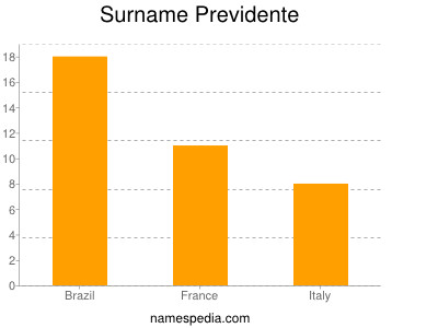 Surname Previdente