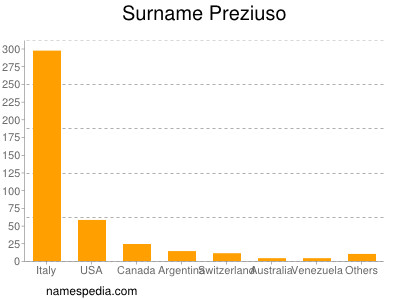Surname Preziuso