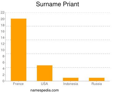 Surname Priant