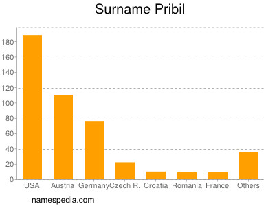 Surname Pribil