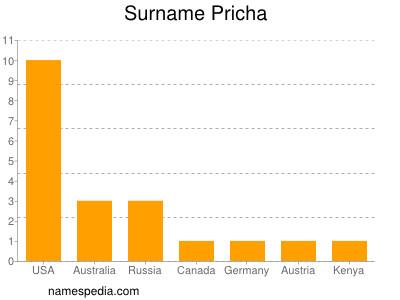 Surname Pricha