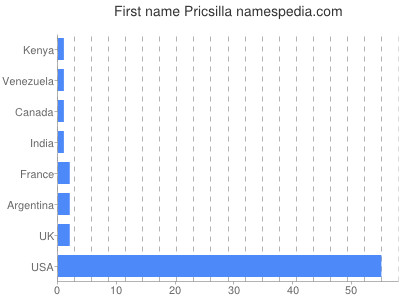 Given name Pricsilla