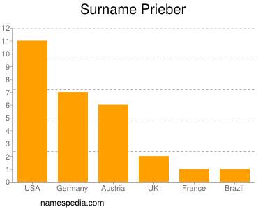Surname Prieber