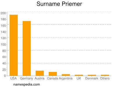 Surname Priemer