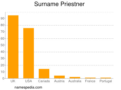 Surname Priestner