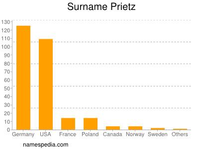 Surname Prietz