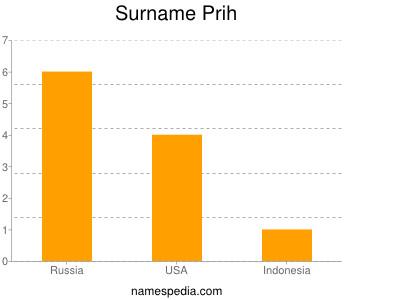 Surname Prih