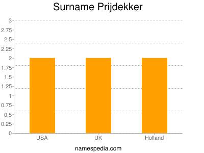 Surname Prijdekker