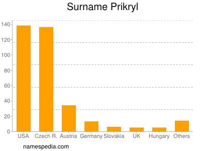 Surname Prikryl