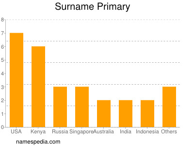 Surname Primary