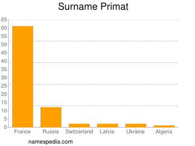 Surname Primat