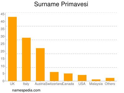nom Primavesi