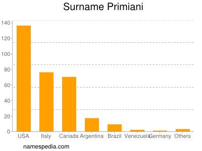Surname Primiani