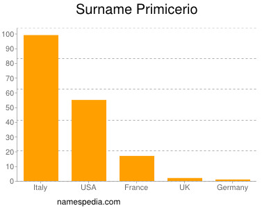 Surname Primicerio